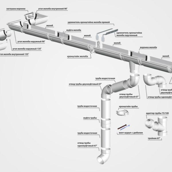 Схема водосточной системы RainWay