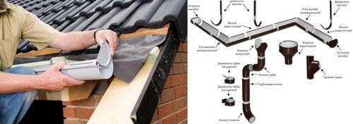Установка и конструкция водосточной системы из металла